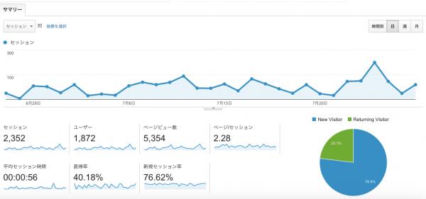 googleanalytics(20150727)