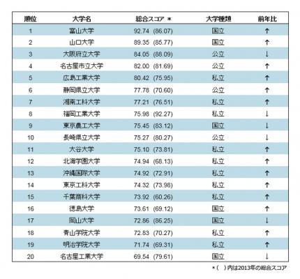 総合スコア・ランキング、ベスト20 (2014年)