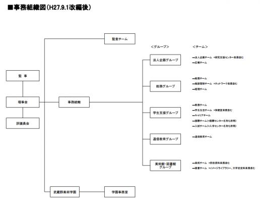 事務組織図(改編後)