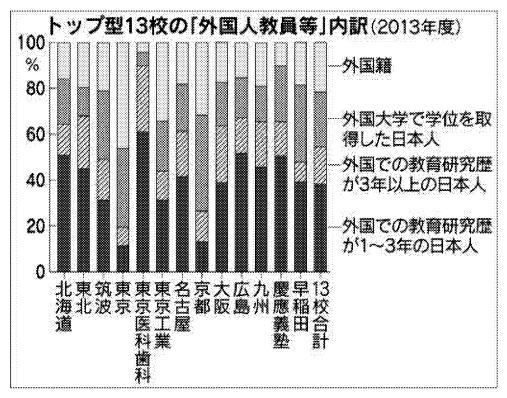 トップ校13校の「外国人教員等」内訳