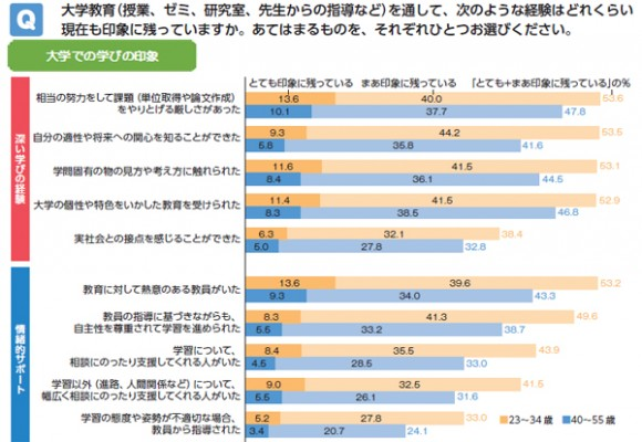 大学での学びの印象(改革前後の世代別比較)