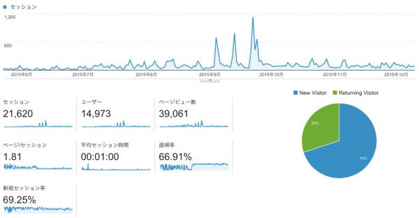 Googleアナリティクス ブログのアクセス数推移