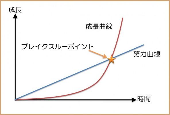 ブレイク曲線