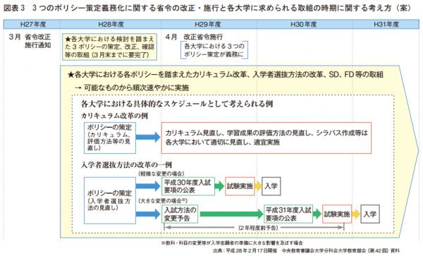 図表 3 3 つのポリシー策定義務化に関する省令の改正・施行と各大学に求められる取組の時期に関する考え方(案)