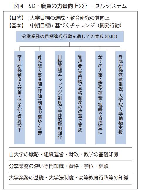 図 4 SD・職員の力量向上のトータルシステム
